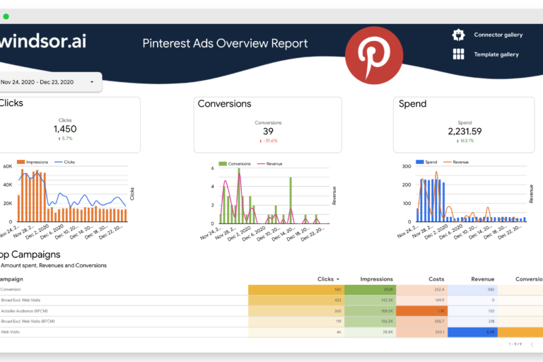 pinterest ads overview report