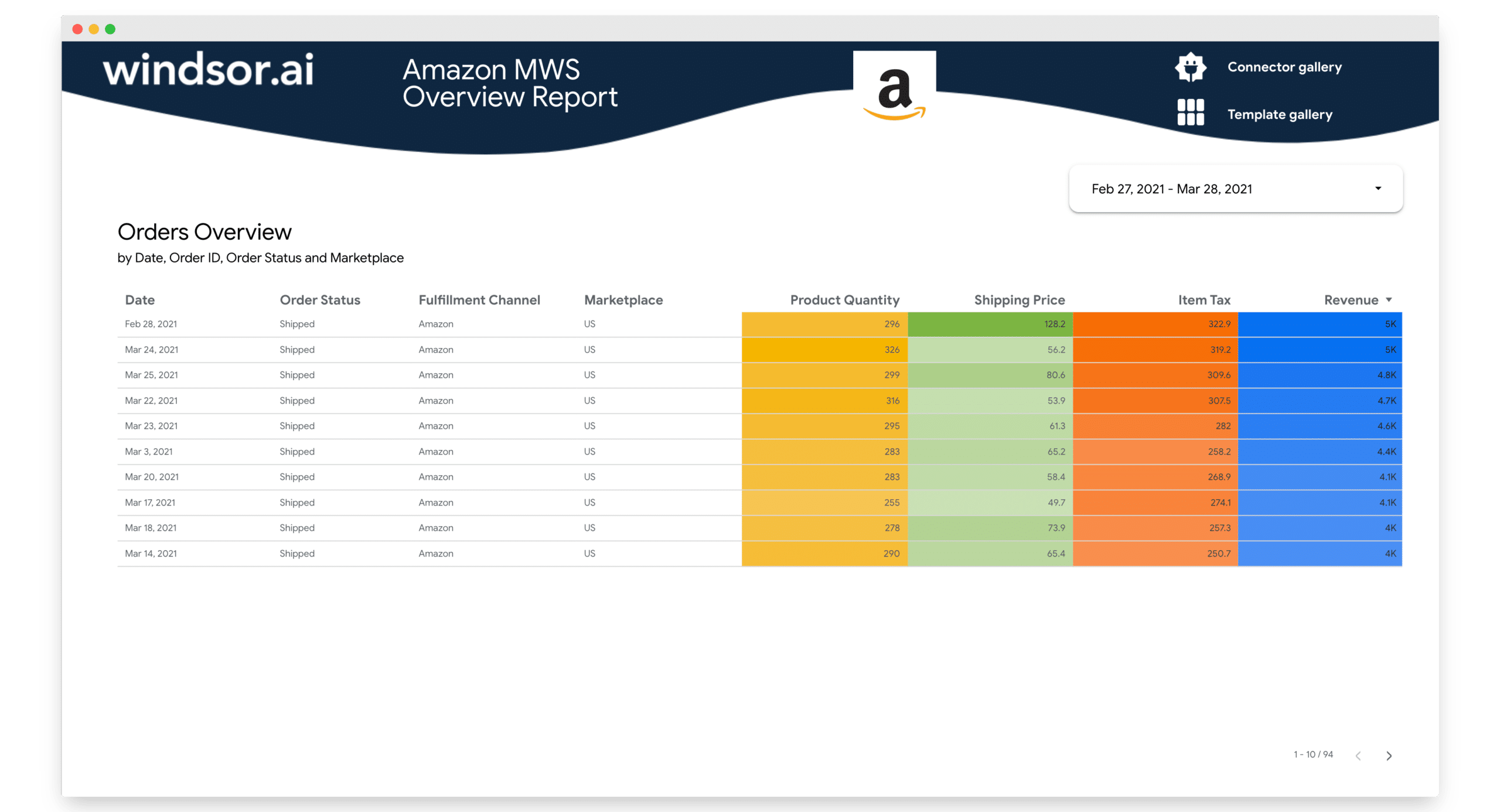 amazon mws overview report